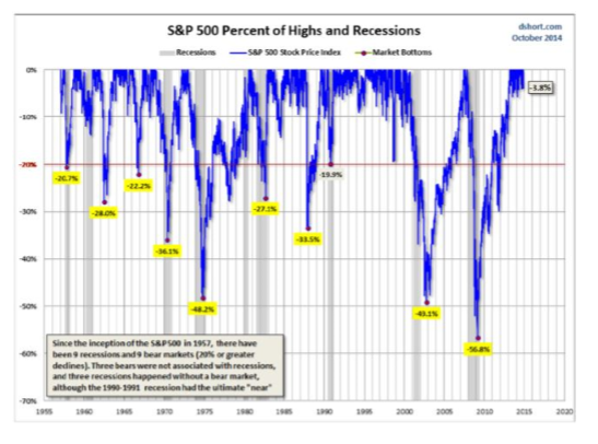 There Have Been Nine Recessions Since 1957