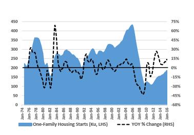 Total US Housing Starts