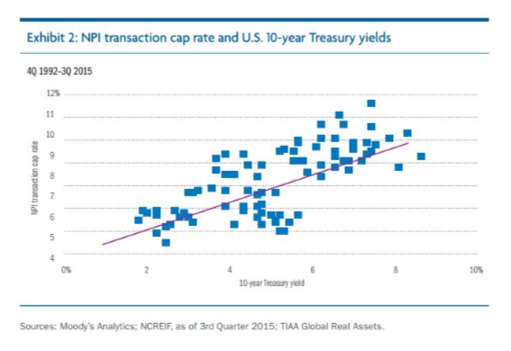 Cap-Rates Often Track 10-Year Treasuries