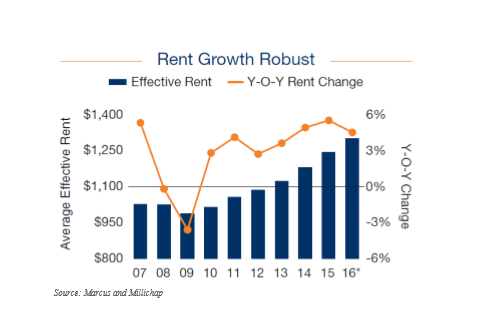 Rental Rates Growing Robustly